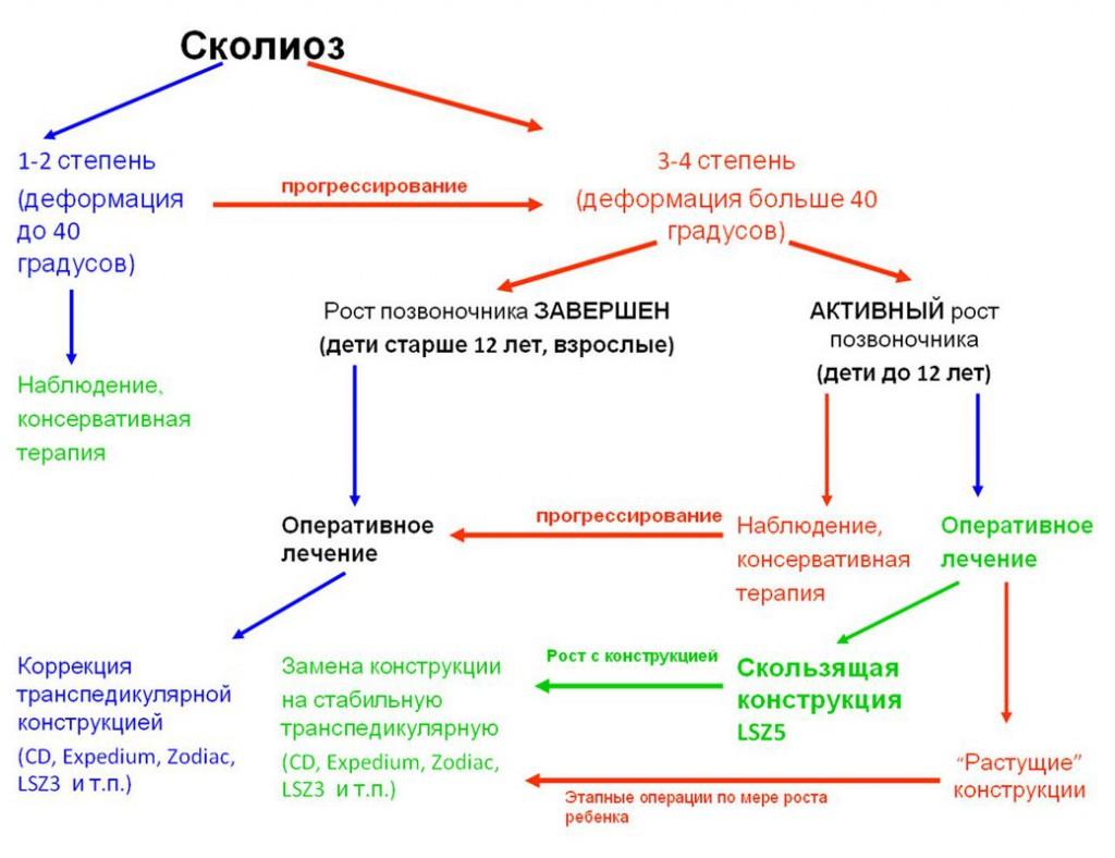Схема существующих методов лечения сколиоза